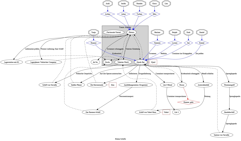 Ereignisdiagramm